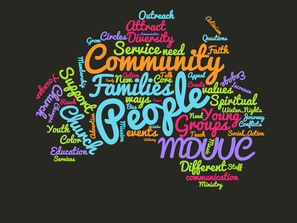 Q3 Wordcloud_Community_People_Families_MDUUC