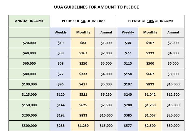 UUA Pledge Guideline