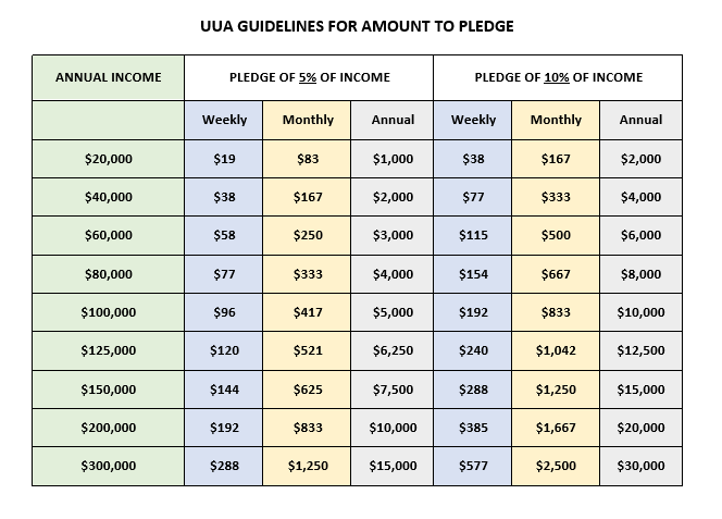UUA Pledge Guideline